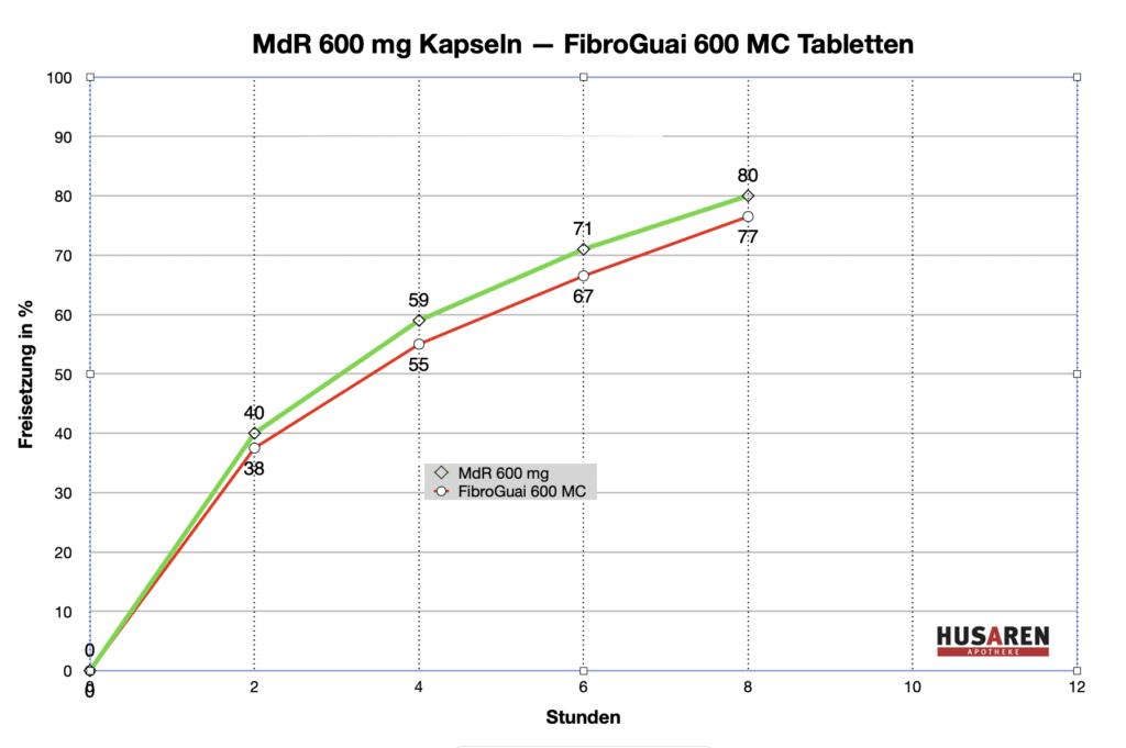 Guaifenesin jetzt als Tablette erhältlich